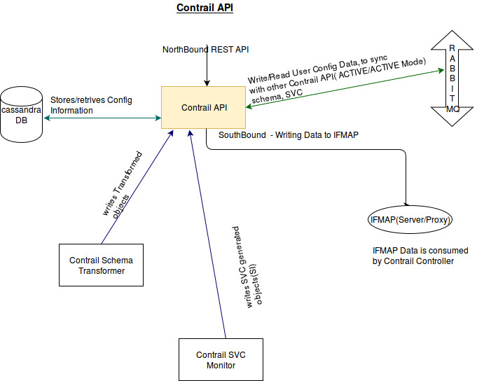 Contrail Config · OpenContrail Beginners Tutorial